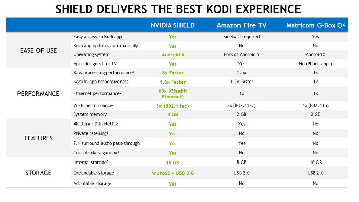 Kodi box performance chart