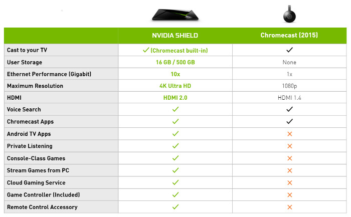 NVIDIA SHIELD Chromecast comparison chart